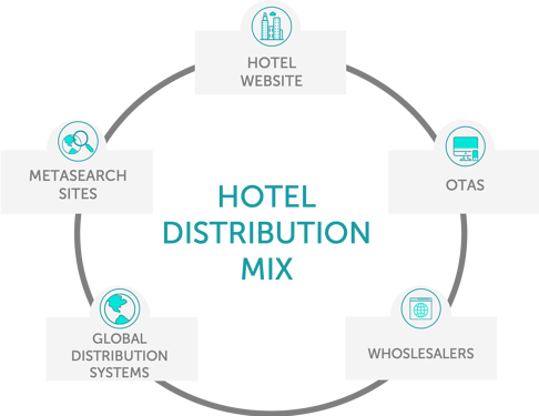hotel-direct-booking-distribution-mix