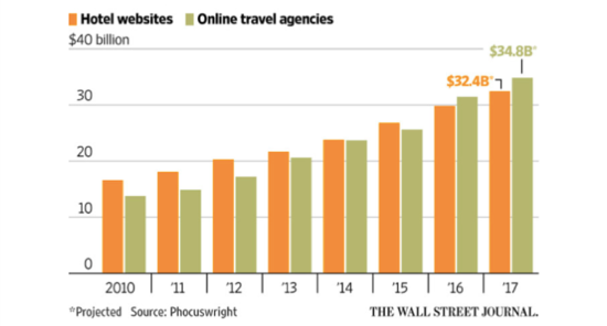 us-hotels-booking-growth-ota-2